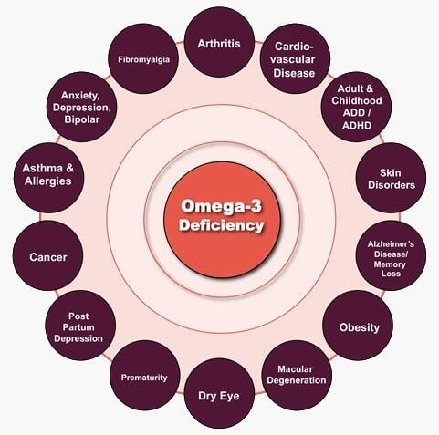 Omega-3 Deficiency