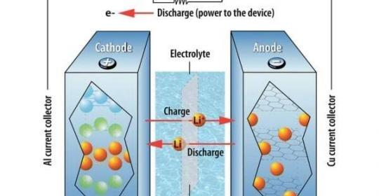 FCAD Successfully Developed Three New Electrolytes to Be Used In Lithium-Ion Batteries